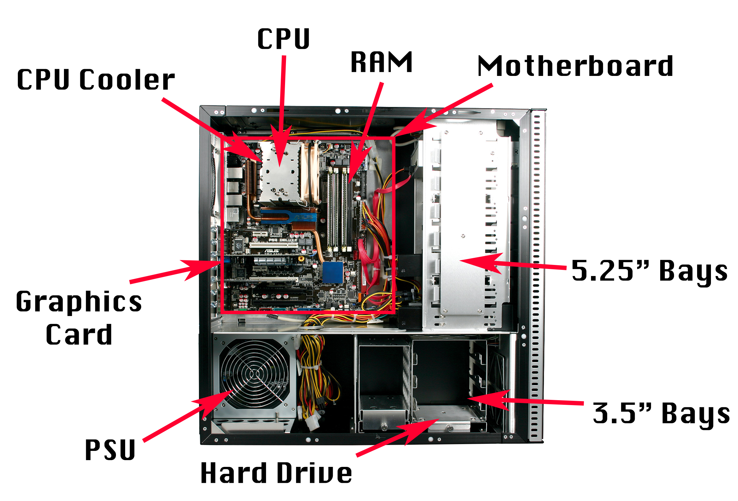 Pc Build Labeled
